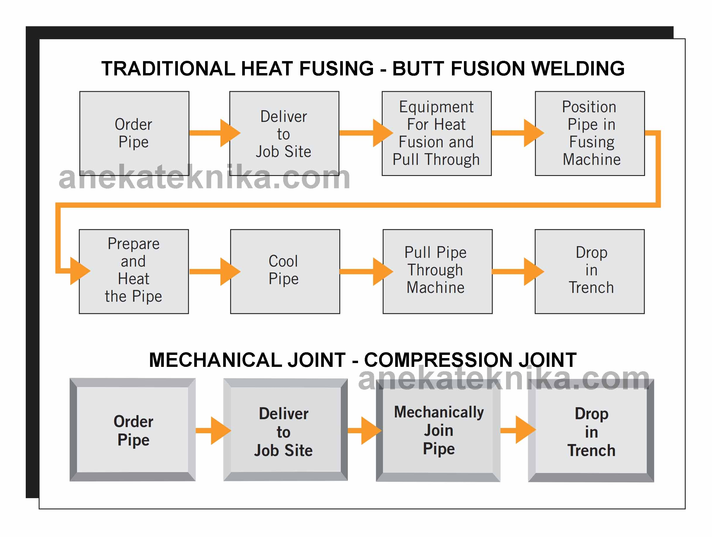 Butt Fusion Welding Vs Mechanical Joint